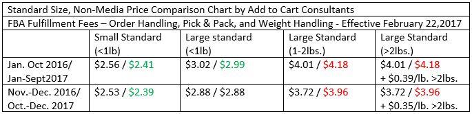 amazon price changes 2017 1