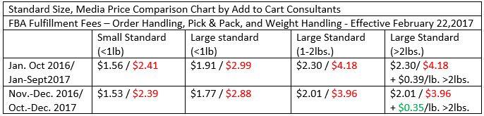amazon price changes 2017 2
