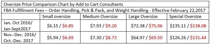 amazon price changes 2017 3