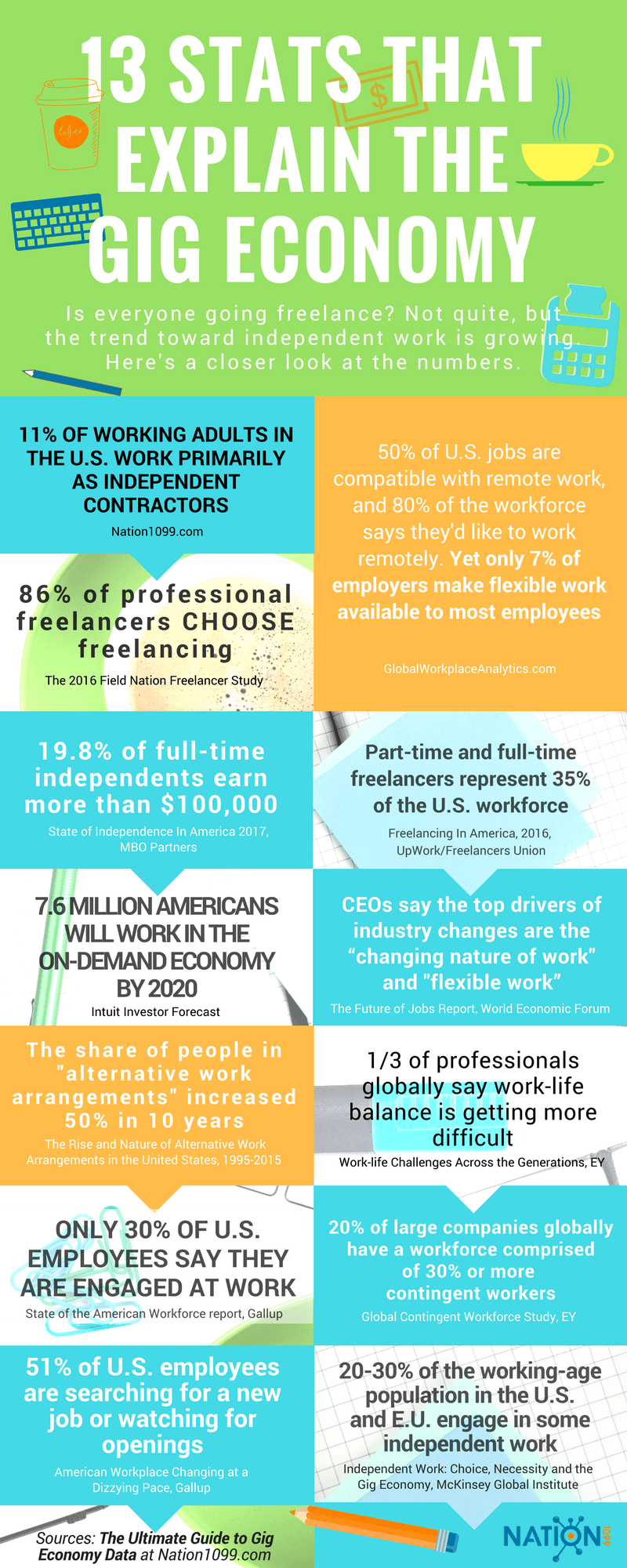 Gig Economy infographic - 13 Stats That Explain the Gig Economy