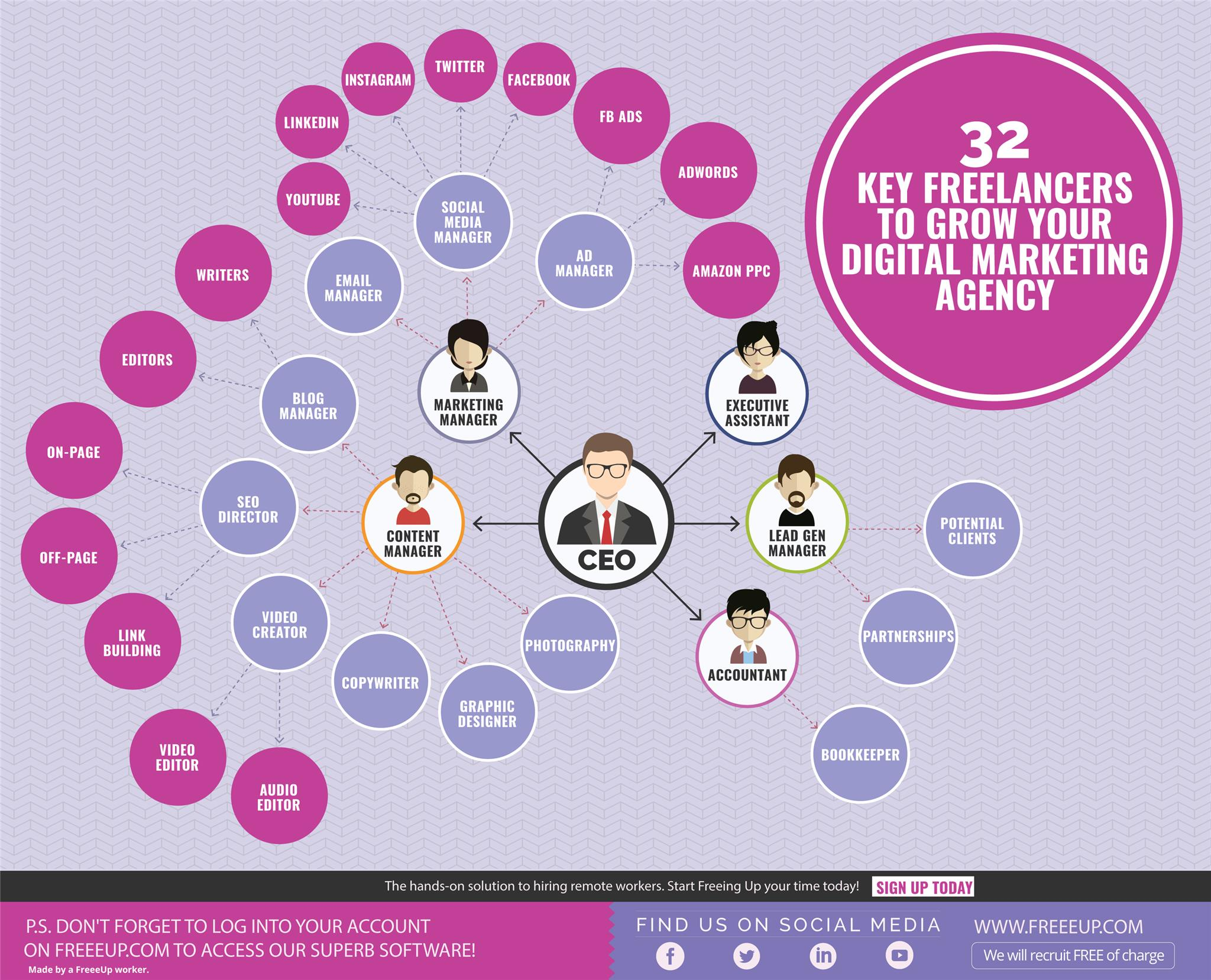 32 Marketing Freelancers for Digital Marketing Agency infographic