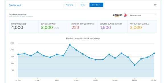 RepricerExpress Amazon Buy Boxes