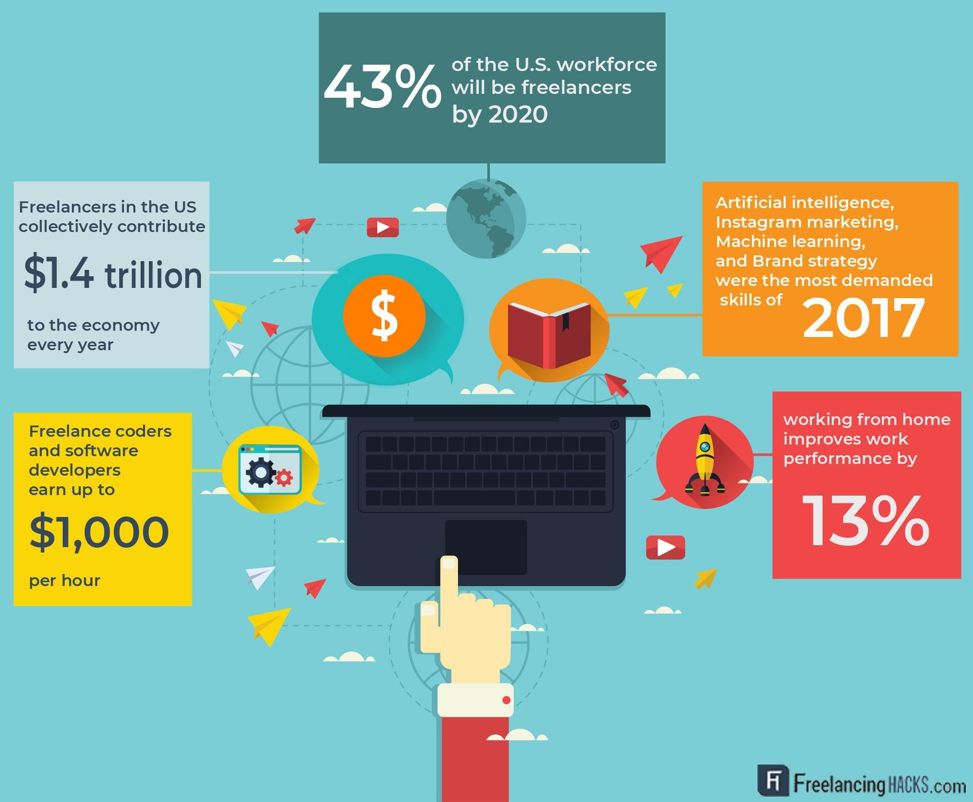 freelancing statistics future infographic