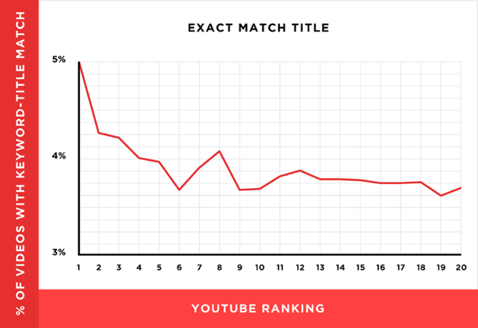 YouTube SEO exact match keywords