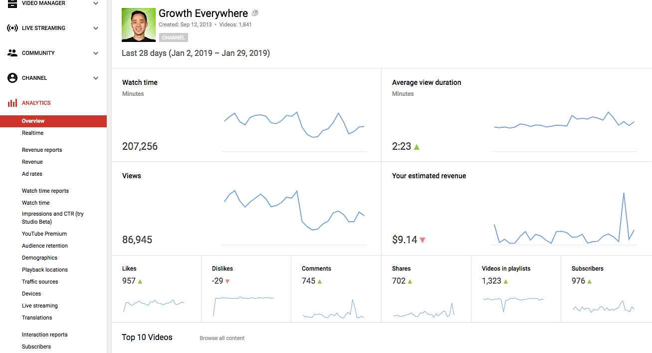 YouTube SEO watch time report