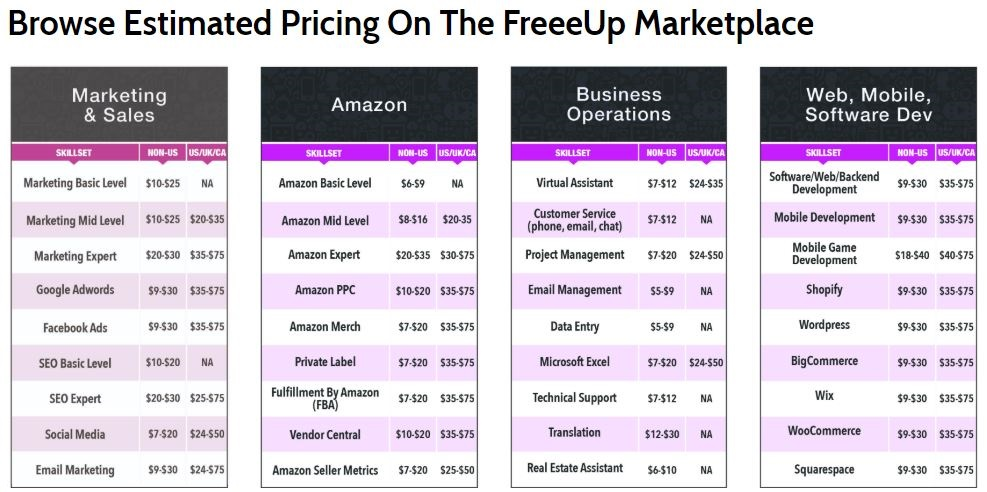 FreeUp Marketplace pricing