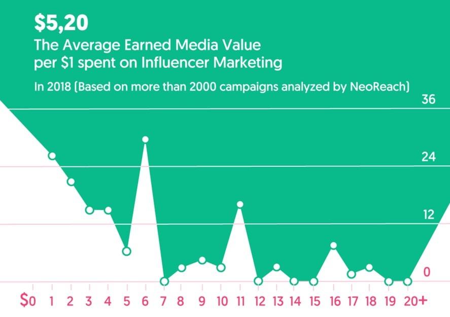 influencer marketing 5.20 return