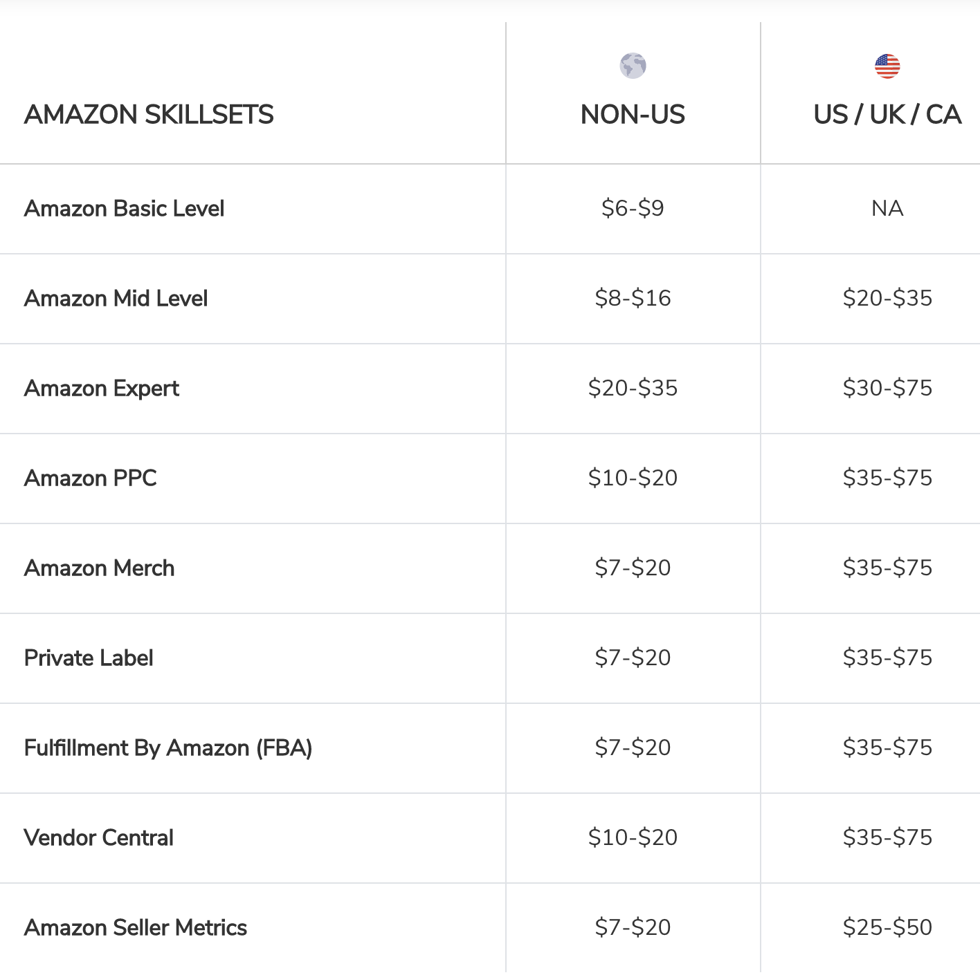 pricing chart for how much to pay freelancers for their Amazon skillsets