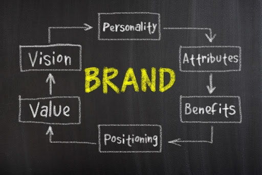 "written white chalk on a blackboard is a flow chart that goes around the word ""brand"" written with yellow chalk"